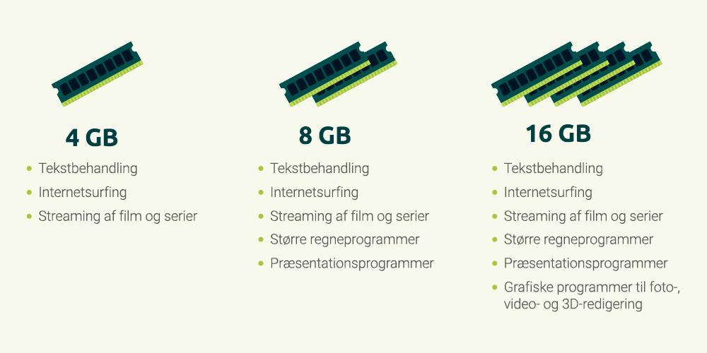 Hvor mange RAM skal jeg vælge?